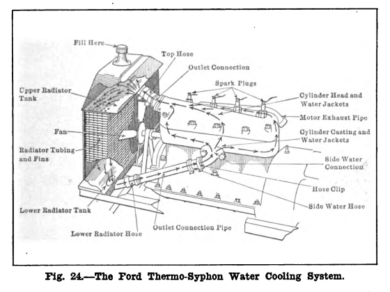 Old Cooling System By Ford